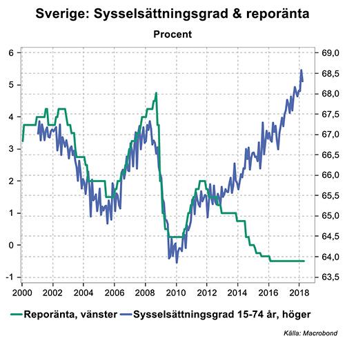 Riksbanken sankte rantan med halv procent